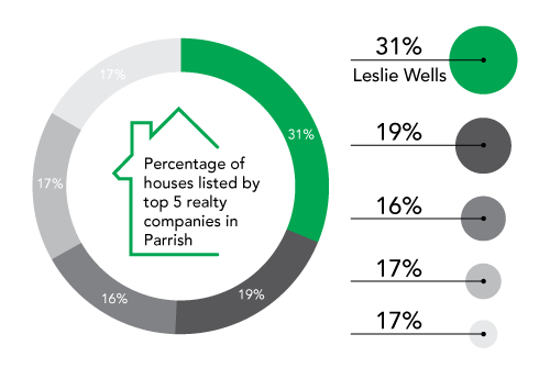 Leslie Wells Properties List Percentages