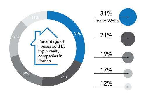 Leslie Wells Properties Sold Percentages